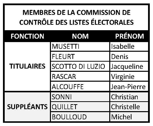 Commission de contrôle des listes électorales - maj 09.2021